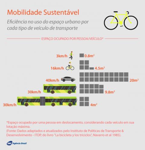 2017_07_18_mobilidadesustentavel_cv.png