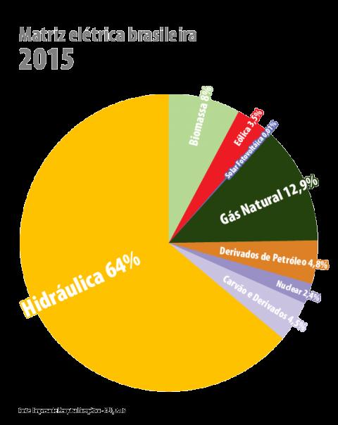 Matriz elétrica brasileira 2015