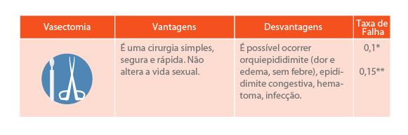 anticoncepcional - vasectomia